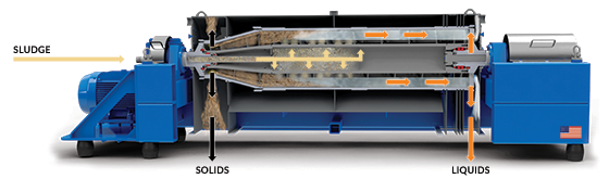 Decanter Centrifuge Illustration Half-View with Sludge, Solids, Liquids