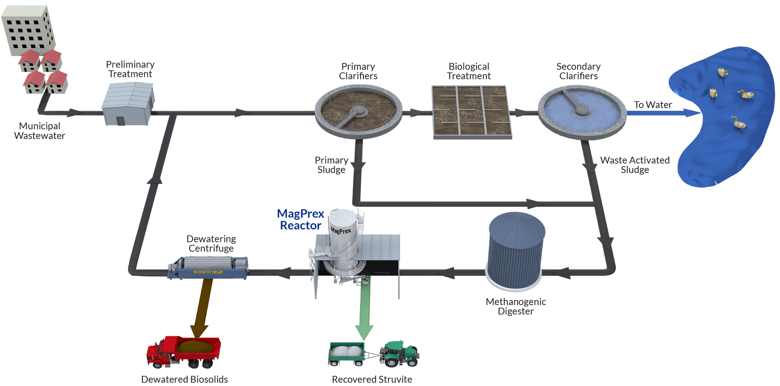 A wastewater reclamation plant diagram depicting the installation location of MagPrex™.
